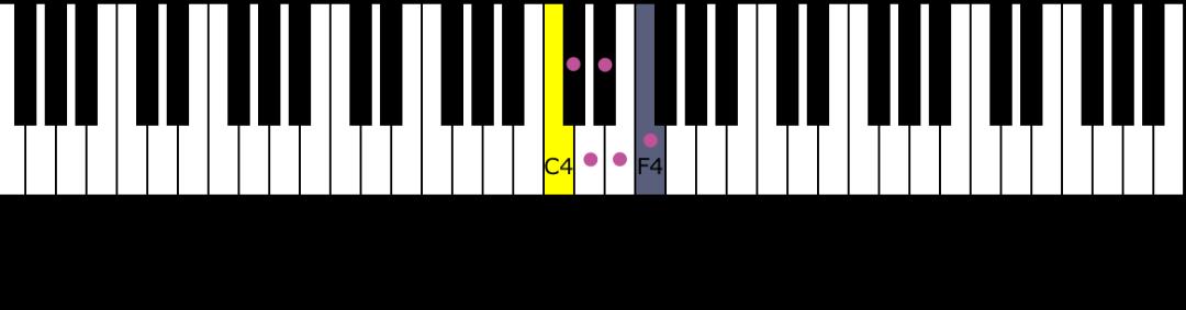 Image Result For Piano Semitone